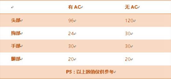 CF手游M4A1-冰封评测