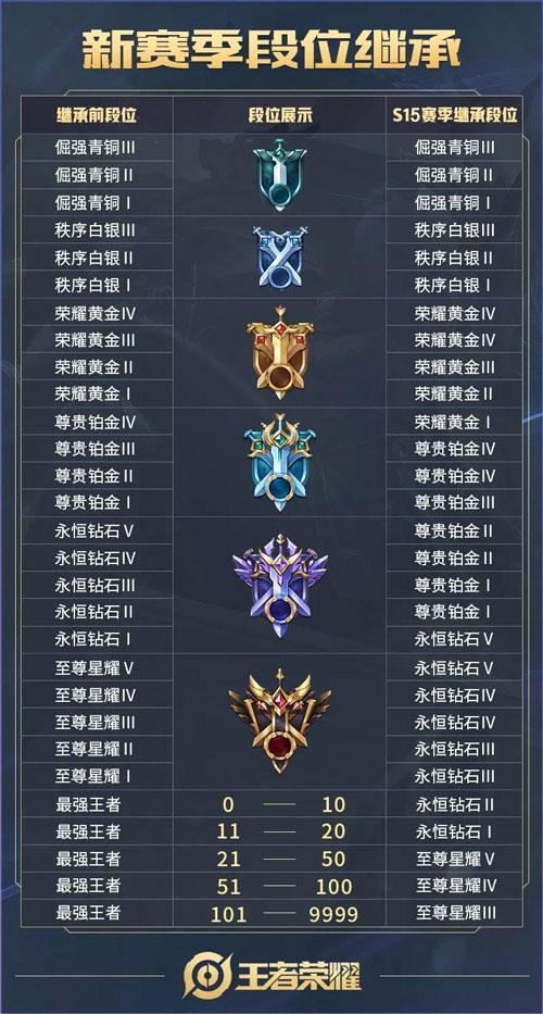 王者荣耀s15赛季段位继承