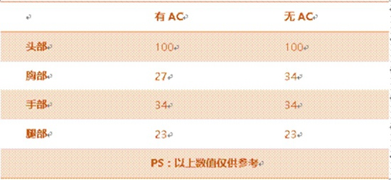 CF手游AN94迷彩 战地涂装性能全面提升