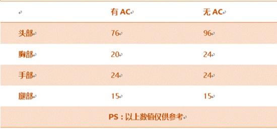 CF手游9A91-S评测 迷彩涂装爆头神器