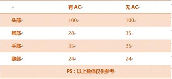 CF手游AK47SSS评测 性能全面升级火力更佳凶猛