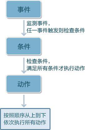 触发器流程