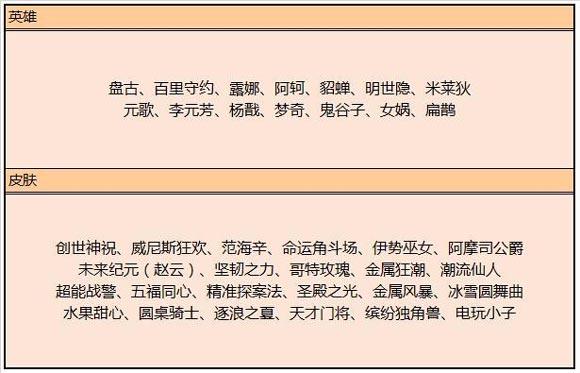 王者荣耀6月4日更新