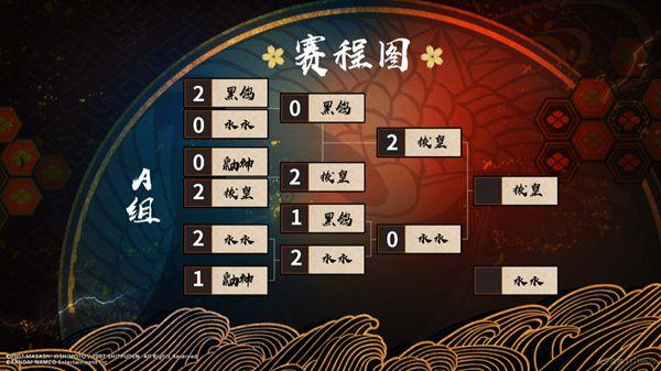 虎牙HMA:新王诞生or老将加冕?拔皇、静静会师影手游冠军争夺战