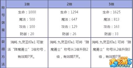 造梦西游5推荐称号解析6