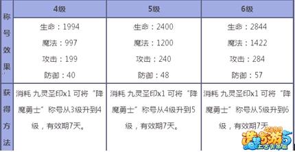 造梦西游5推荐称号解析7