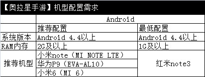 奥拉星手游机型配置
