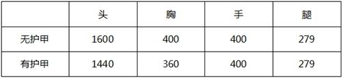 CF手游全新武器巴雷特定军武器评测