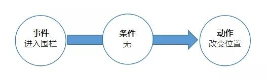 迷你世界地图推荐:基础触发器地图