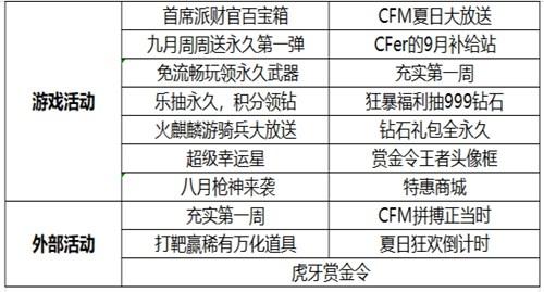 CF手游每周活动汇总 派财官再临火线