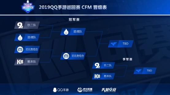 QQ手游巡回赛CFM追魂稳健制胜,墨白刚枪high燃火线