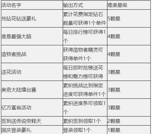 奥奇重庆时时彩9.27更新 帝释天天启觉醒