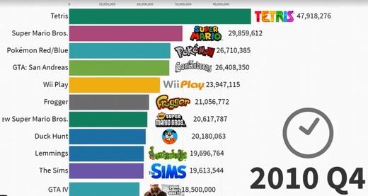 30年看来销量最高的游戏统计 这款游戏就从来没掉出过前五
