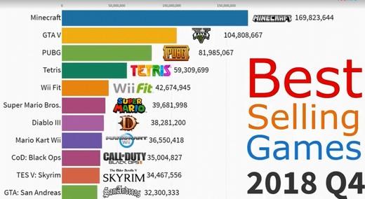 30年来销量最高的游戏统计 这款游戏就从来没掉出过前五!