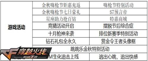 CF手游生化追击今日上线 登录速领超多福利