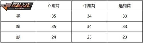 CF手游81改-赤子心评测 国产神枪赤子之心
