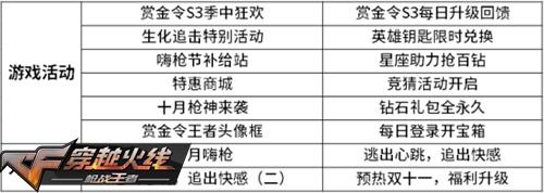 "CF手游限定周边预热""双十一"" 每日签到领神器"