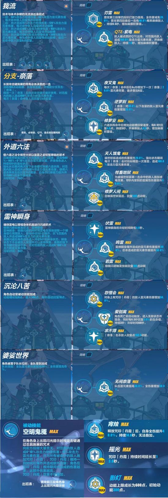 崩坏3V3.6测试服新角色 夜隐重霞技能介绍