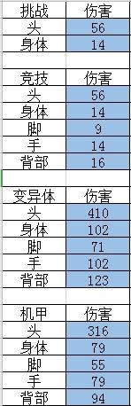火线精英JS-审判武器解析13