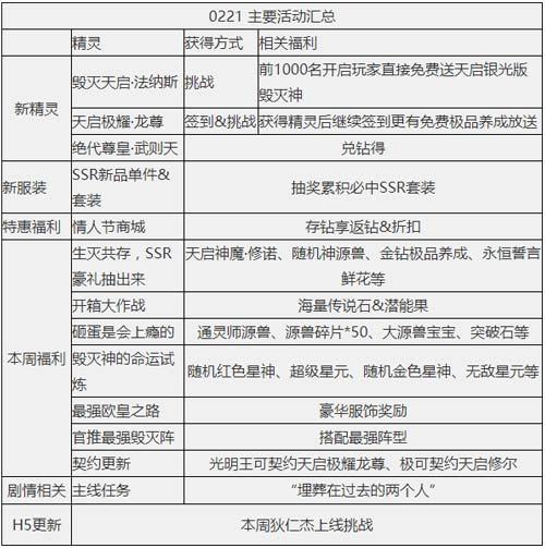 奥奇传说02.21更新  毁灭天启光龙觉醒
