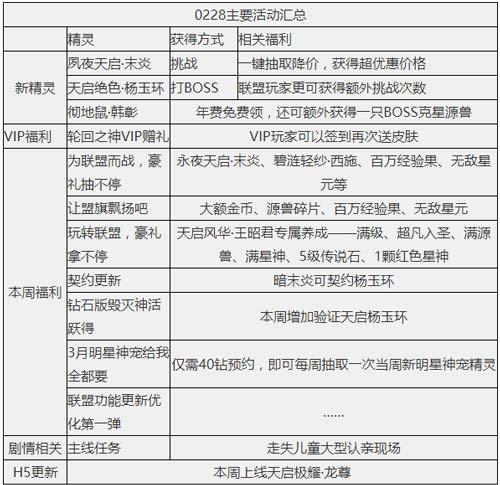 奥奇传说02.28更新  夙夜天启末炎降临