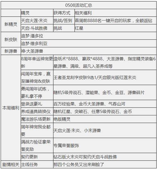 奥奇传说05.08期货配资 天启火莲末炎降临