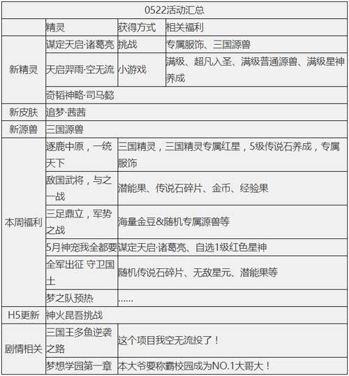 奥奇传说05.22期货配资 奥奇三国之战
