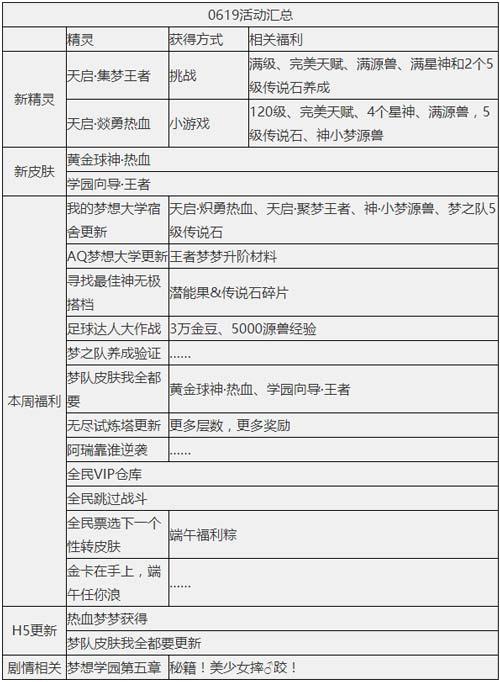 奥奇传说6.19更新 �D勇热血,王者双形态