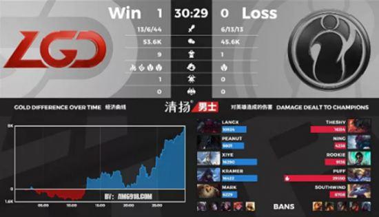 IG对阵LGD失利冠军队亚美AM8如何摆脱战绩下滑魔咒