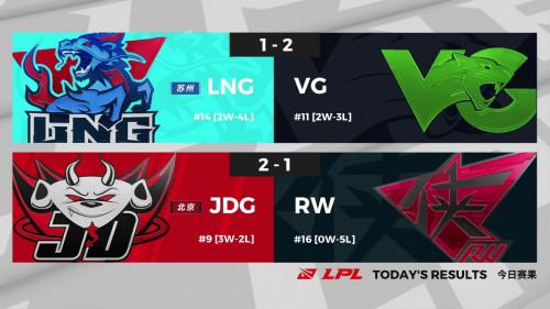 虎牙LPL:RW苦战三局,JDG经济碾压轻取胜利