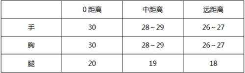 CF手游大神评测:雷神惊天不忘初心 源·惊天雷神-初心评测