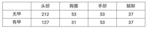 CF手游沙鹰-变色龙评测 双持设计超快射速