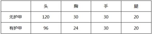 CF手游大神评测:平民福利紫狱降临 M4A1-紫狱评测