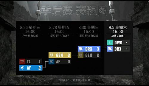 虎牙LCK:尺帝五杀难救主,DRX鏖战五局艰难战胜GEN晋级决赛