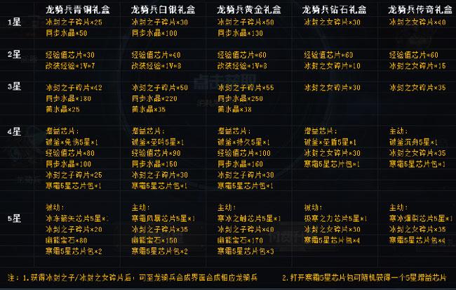 生死狙击 8月14日星辰计划展示奖励异常公告