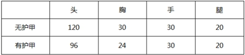 CF手游MK47评测 超稳弹道极致扫射