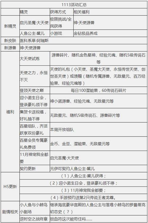 奥奇传说11.13更新 启元大天使,人鱼小公主!