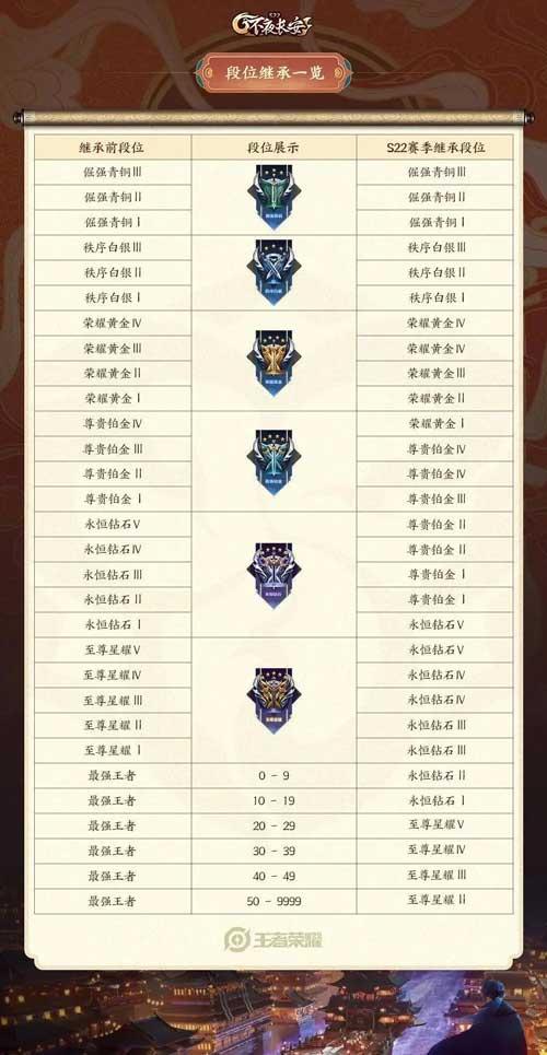 王者荣耀S22赛季段位继承