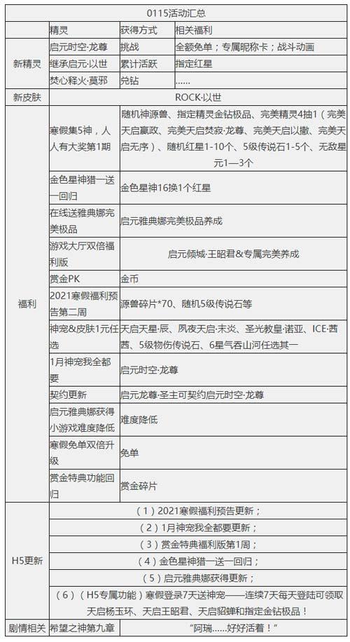 奥奇传说01.15更新 寒假福利开启!