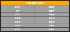 使命召唤手游S3赛季段位继承表